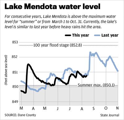 Lake Mendota water level