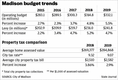Madison budget trends