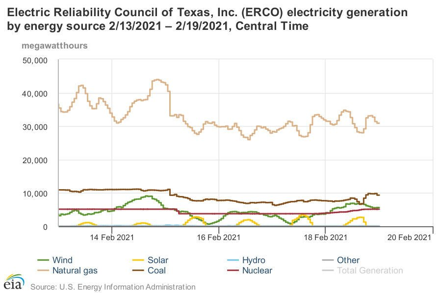 ERCOT generation by source
