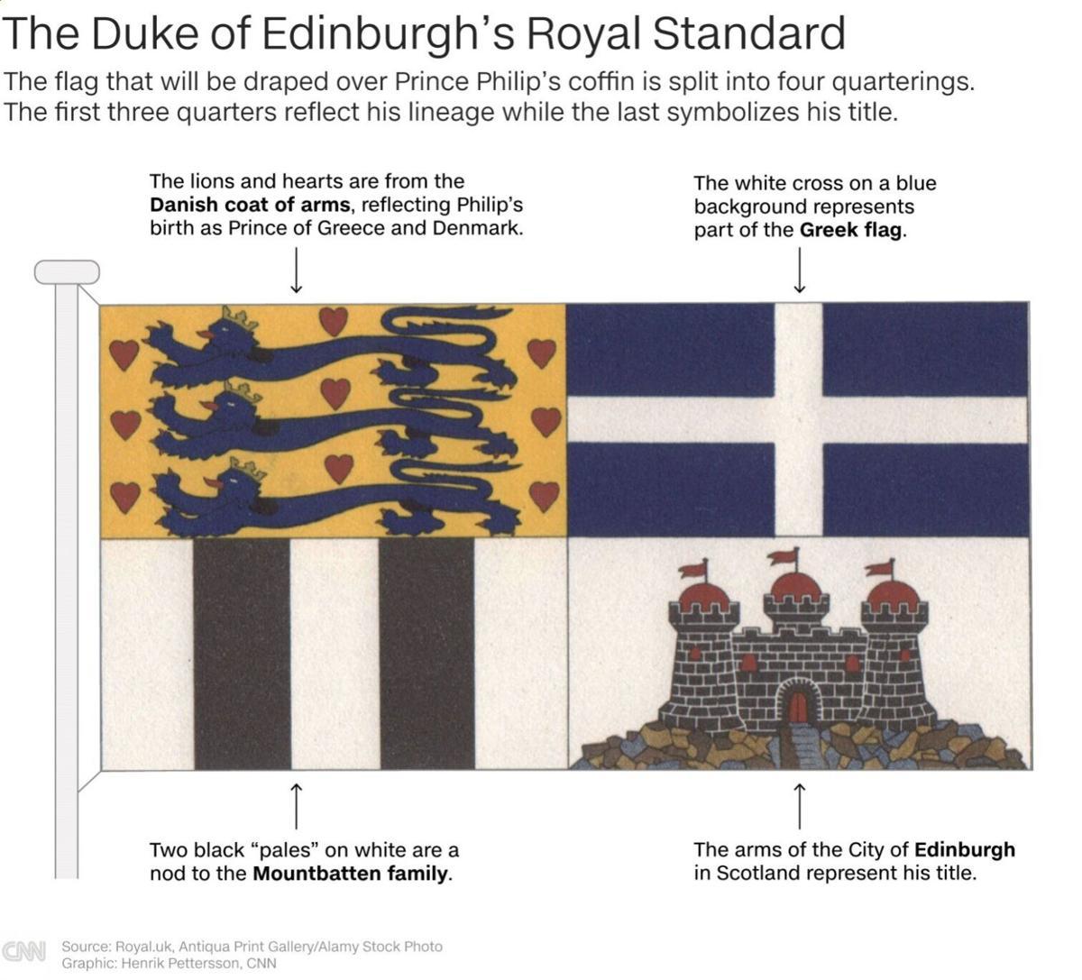 The Duke of Edinburgh's Royal Standard