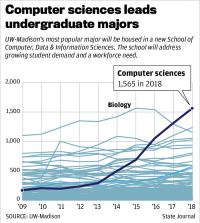 Computer sciences leads undergraduate majors