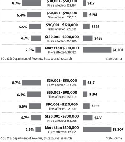 Wisconsin income tax cuts