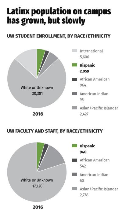 Latinx population on campus has grown, but slowly