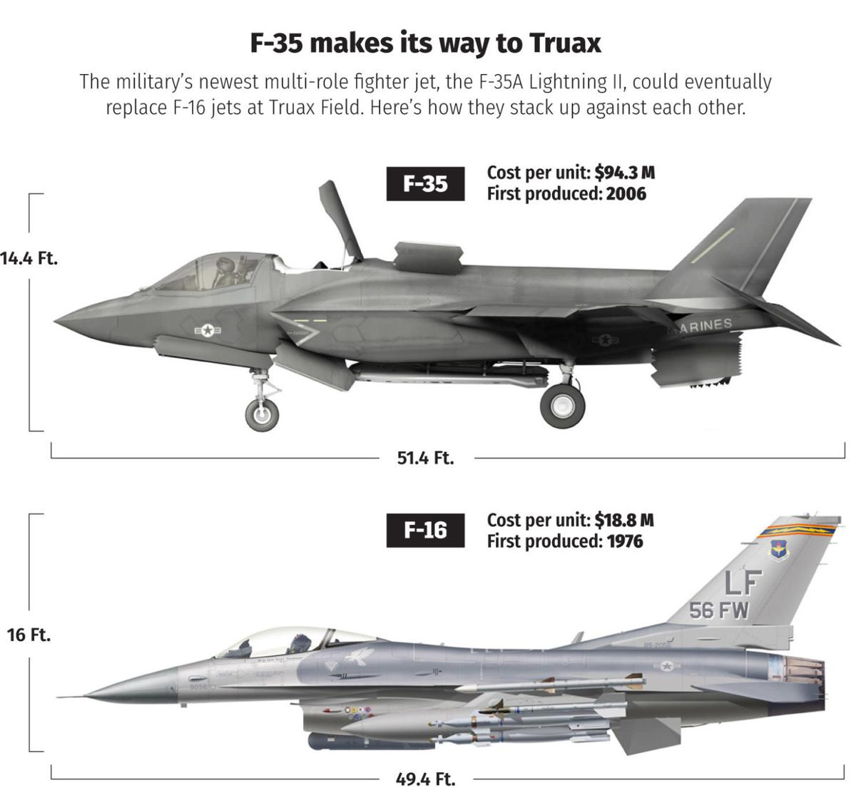 The plane truth: Plan to station F-35 jets at Truax revives old debates about noise | Local News | madison.com