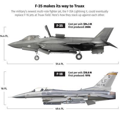 F-16 and F-35 comparison