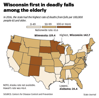 Wisconsin first in deadly falls among the elderly