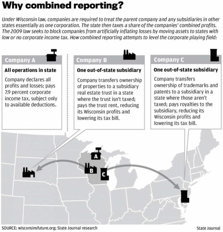 Why combined reporting map 0501