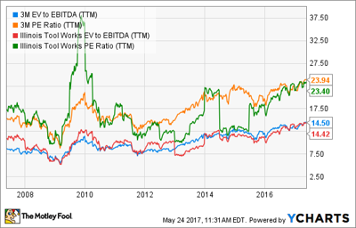 Is it a Good Time To Buy 3M Co Stock? | Business Markets and Stocks
