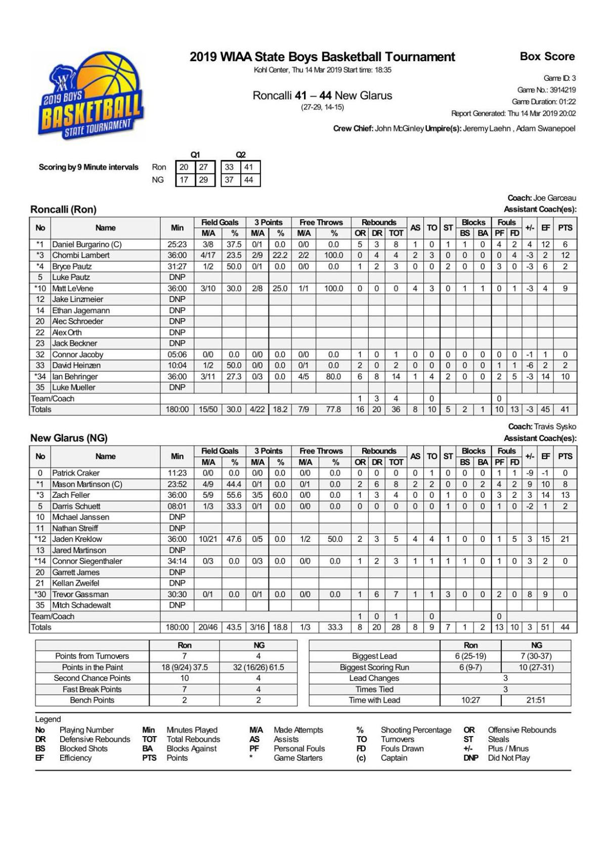 Official box score, play-by-play: New Glarus 44, Manitowoc Roncalli 41