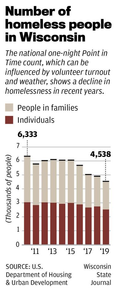 Number of homeless people in Wisconsin