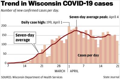 Wisconsin COVID-19 trend
