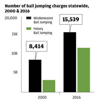 Bail Jumping Charges
