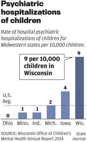 Psychiatric hospitalizations of children