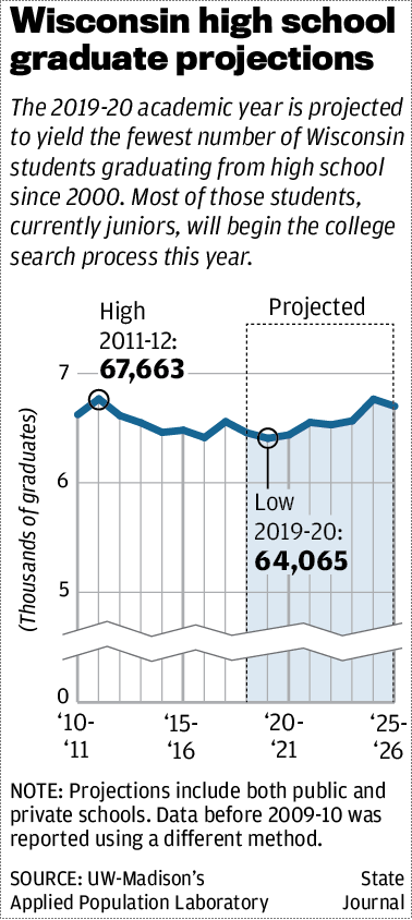 Wisconsin high school graduate projections
