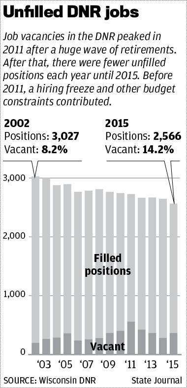 Unfilled DNR jobs