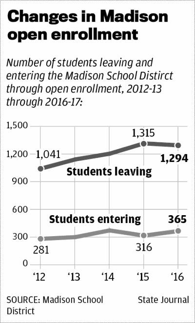 Madison open enrollment
