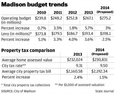 Madison budget trend graphic