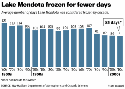 Lake Mendota frozen for fewer days