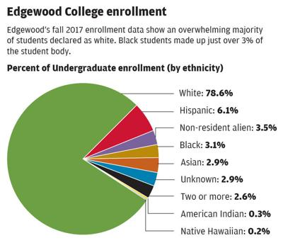Edgewood Enrollment by ethnicity