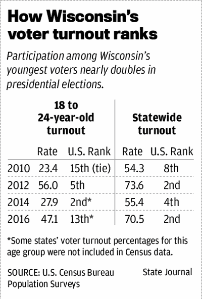How Wisconsin's voter turnout ranks