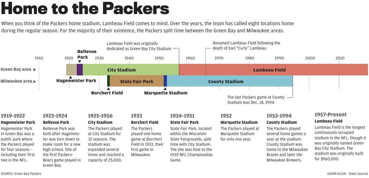 Packers at 100   Lambeau Field not the only home for Packers over the years