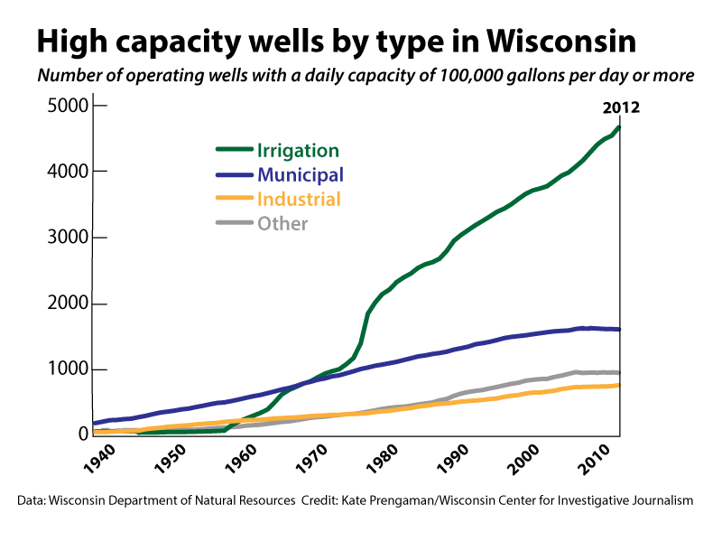 High-capacity wells by type