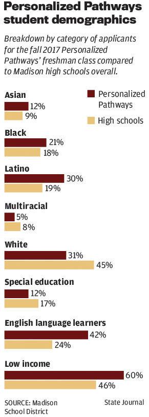 Personalized Pathways student demographics