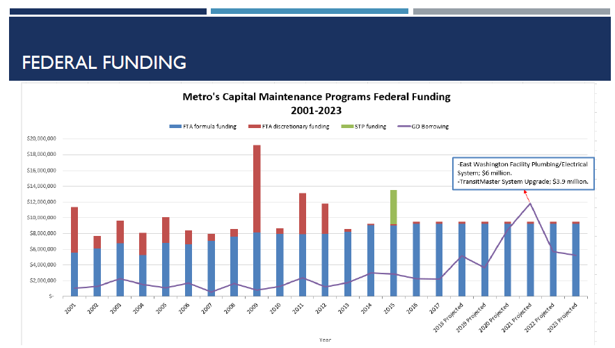 Metro Transit federal funding levels