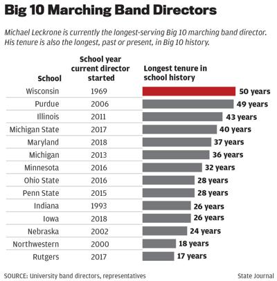 Big 10 Marching Band Directors Chart