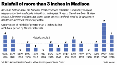 Rainfall of more than 3 inches in Madison