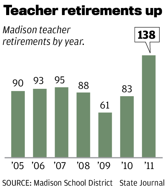 Madison Teacher retirements up chart