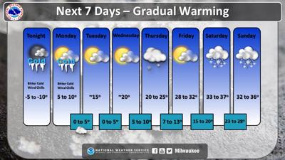 Record cold hits southern Wisconsin again  See when the deep