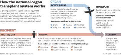 How the national organ transplant system works