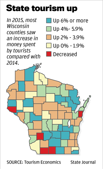 Tourism spending