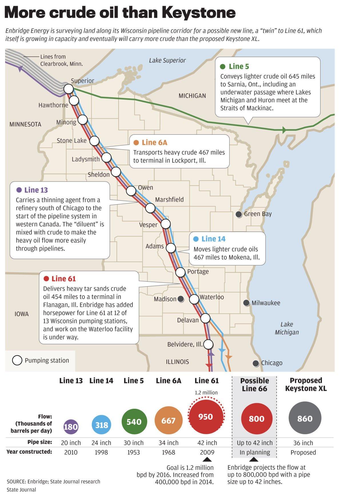 Enbridge pipeline routes