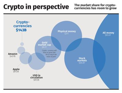Cryptocurrency in perspective