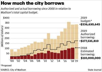 City of Madison borrowing