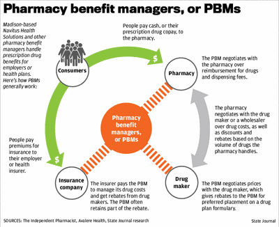 Pharmacy benefit managers, or PBMs