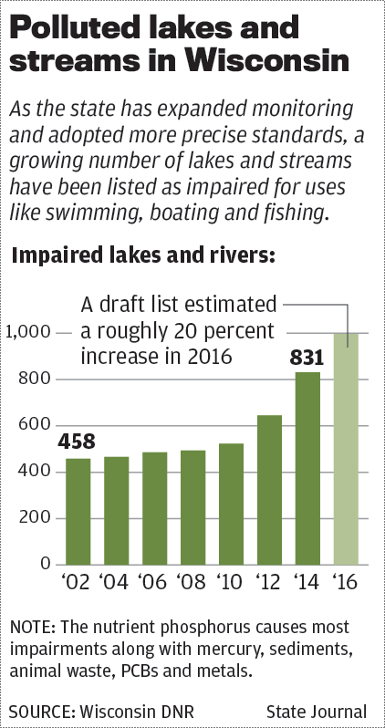 State polluted water chart