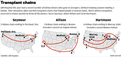 Transplant chains