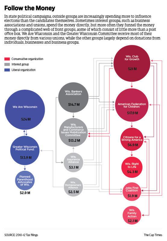 How dark money flows