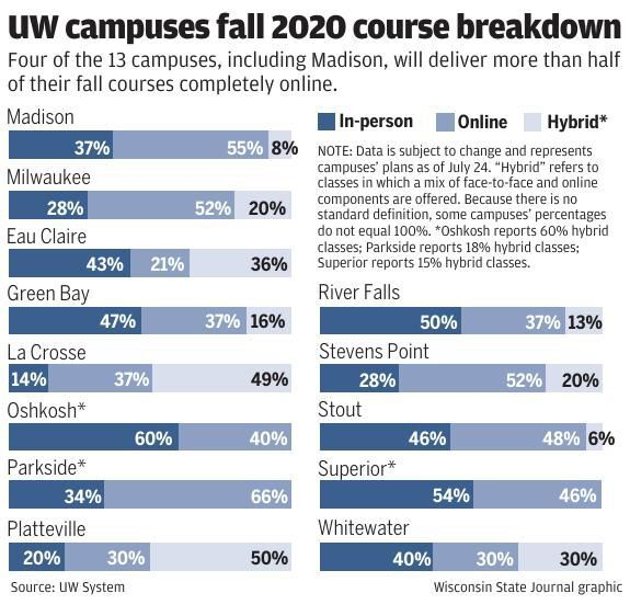UW campuses fall 2020 course breakdown