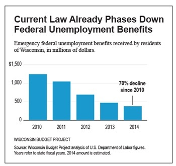 Federal Emergency Unemployment Compensation