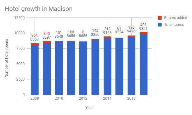 Hotel growth in Madison