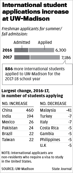 Uw Madison Application >> As Colleges Worry About Trump Effect International