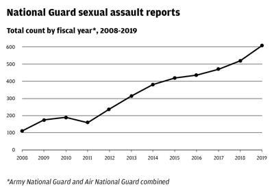 National Guard sexual assault reports