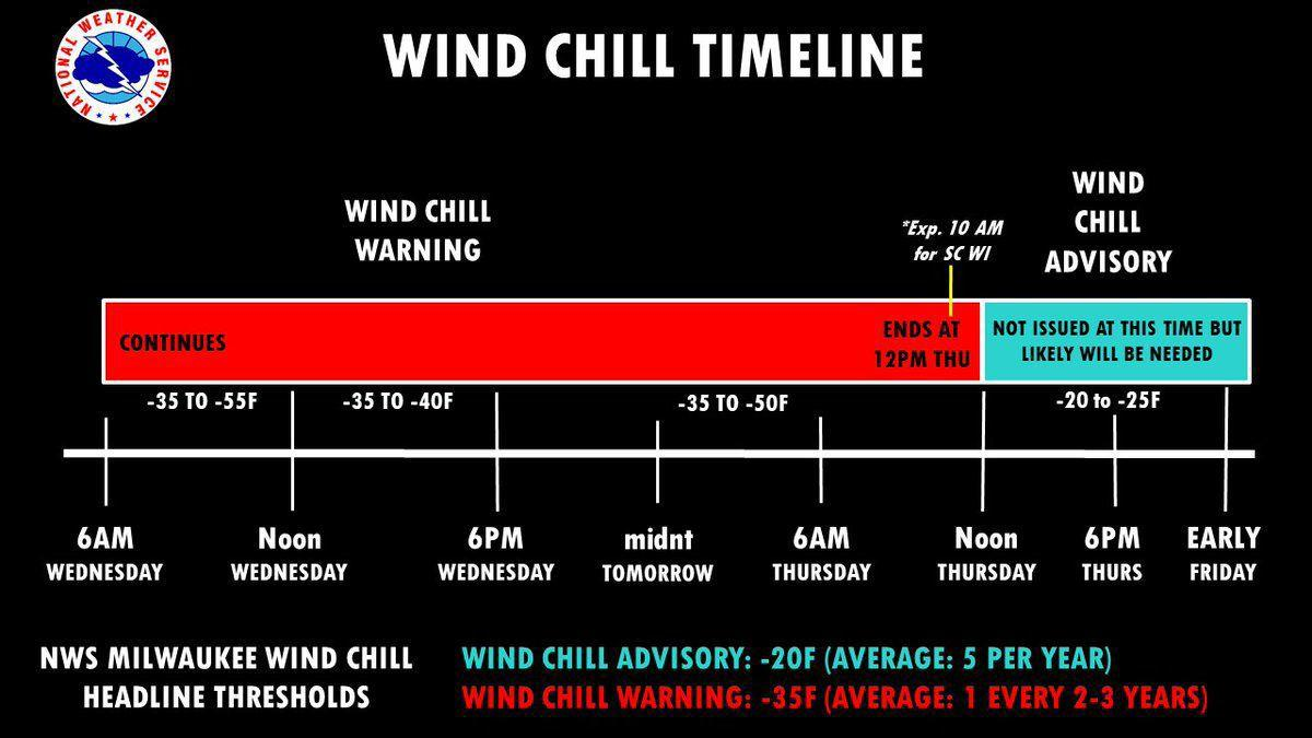 National Weather Service wind chill timeline 1-30-19