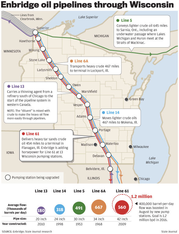 Map: Enbridge oil pipelines through Wisconsin