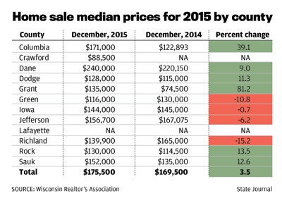 Home sale median prices