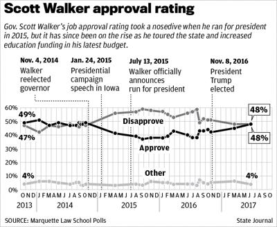 Walker approval over time